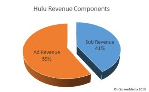 Hulu 2013 Revenue Split