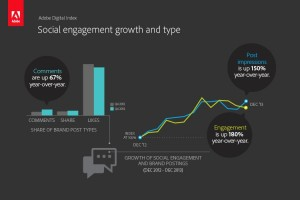 Social Engagement Growth and Type