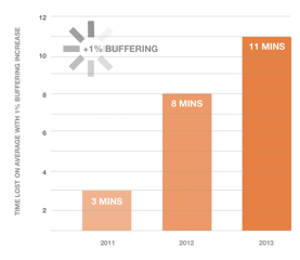 140331 one percent buffering increase results
