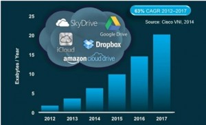 Cisco predicts strong growth for cloud storage