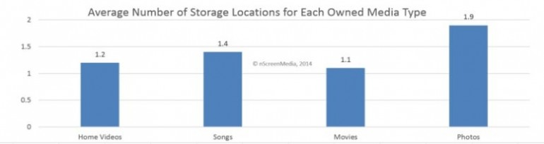 Average Number of Media Storage Locations