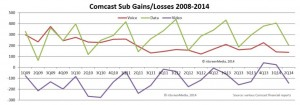 Comcast historical subscriber performance