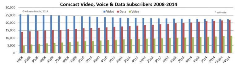 Comcast subscriber forecast