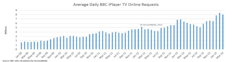 BBC iPlayer daily video requests