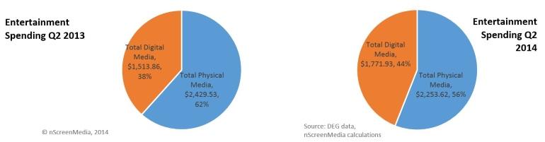 DVD and digital movie revenue 2013 2014