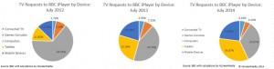 iPlayer device usage July 2014