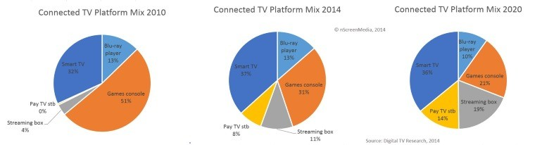 Connected TV device mix 2010 2014 2020