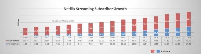 Netflix Q3 2014 subscriber growth