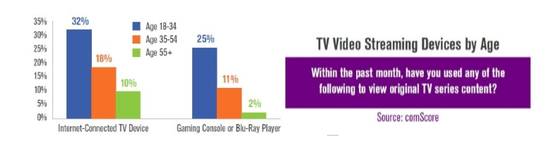 TV streaming media players