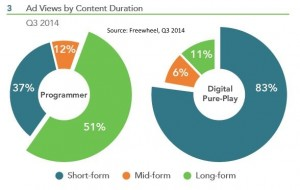 Ad views by content type