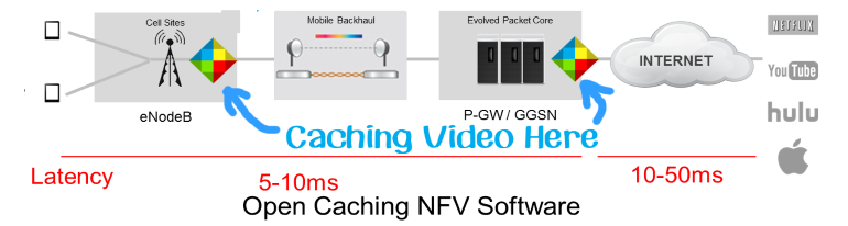 Qwilt caches mobile video
