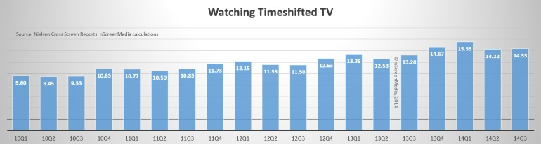 nielsen time-shifted viewing