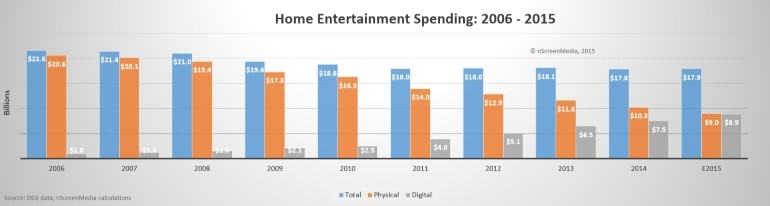 Entertainment spend digital v physical