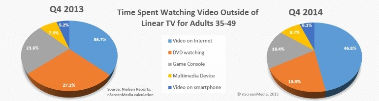 35-49 yr old video viewing outside of linear TV