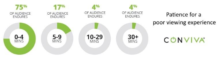 Conviva Older Millennial viewing data