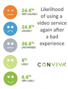 Likelihood a millennial will use service after bad experience