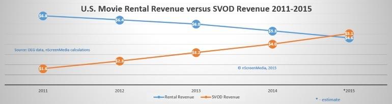 SVOD revenue versus movie rental revenue 2011-2015