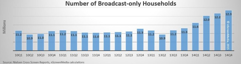 Nielsen broadcast only households