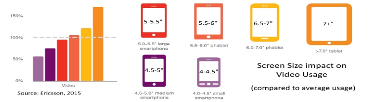Screen size impact on video viewing