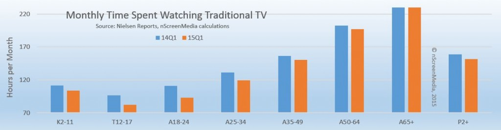 time watching traditional TV