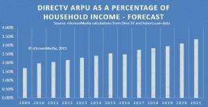 ARPU as a percentage of household income