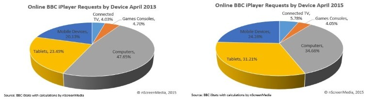 game console share of BBC iPlayer requests