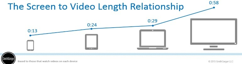 screensize and engagement go hand-in-hand