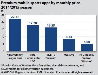 Espn Ott Direct Eventually But Leagues Are Ott Direct Nownscreenmedia
