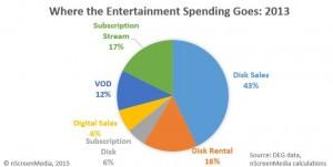 Home entertainment spending share 2013