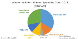 Home entertainment share 2015