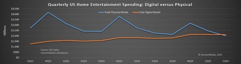 home entertainment digital v physical US spending historical