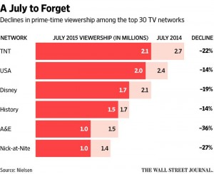 Cable TV channel audience declines