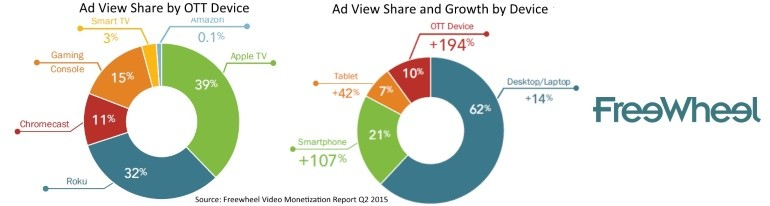 Ad view share by OTT device