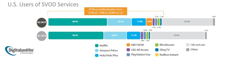 Percentage of SVOD users in US