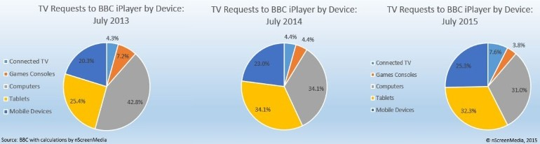 iPlayer online requests devices 13 14 15