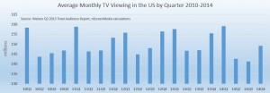 US live TV viewing by quarter 2010-2014