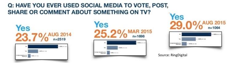 social TV posters