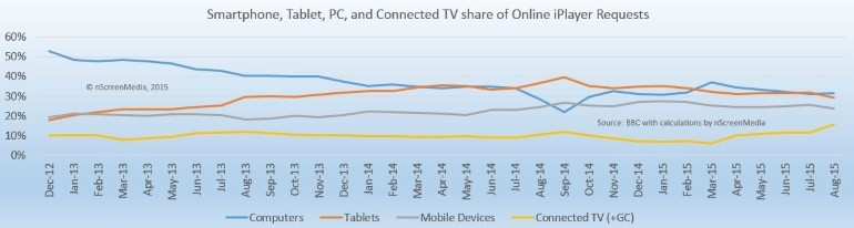 iPlayer device usage