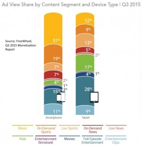 Ad views by content type and device