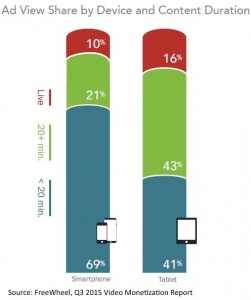 ad views by content length and device