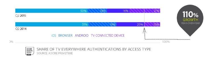 TVE authentications by device type