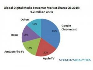 Streaming media device Q3 2015 shipments share