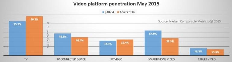 video platform penetration
