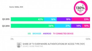TVE access by device type