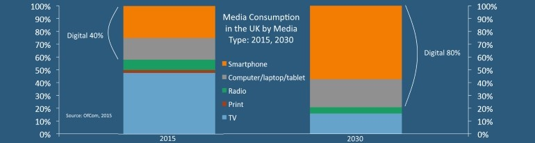 UK digital media consumption 2015 2030