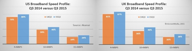 broadband speed profile for UK and US