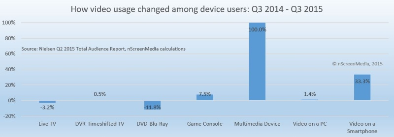 151222 Change device usage Q3 2014 to Q3 2015