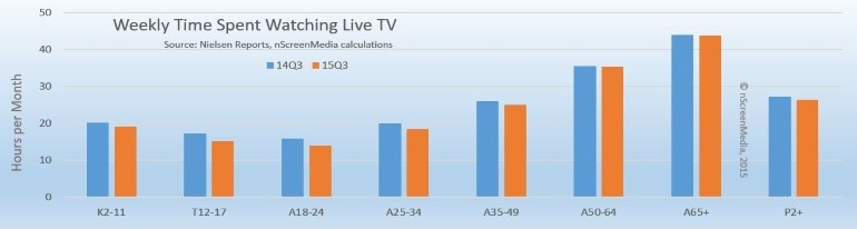 Live TV viewing Q3 2014 versus Q3 2015 by age group
