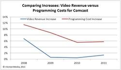 Comparing Increases: Video Revenue VS Programming Costs
