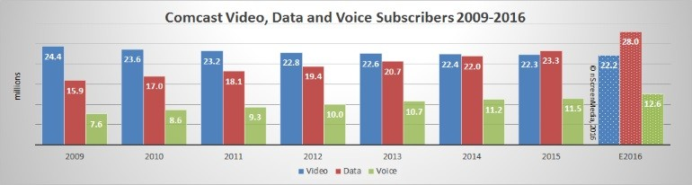 Comcast video voice and data subscribers 2009-2016
